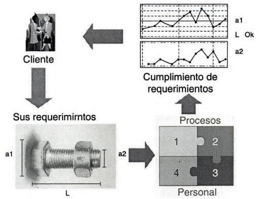 Ilustración de un Sistema