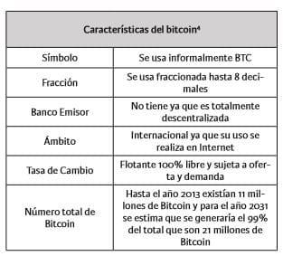 Características de Bitcoin