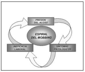 La espiral del Mobbing