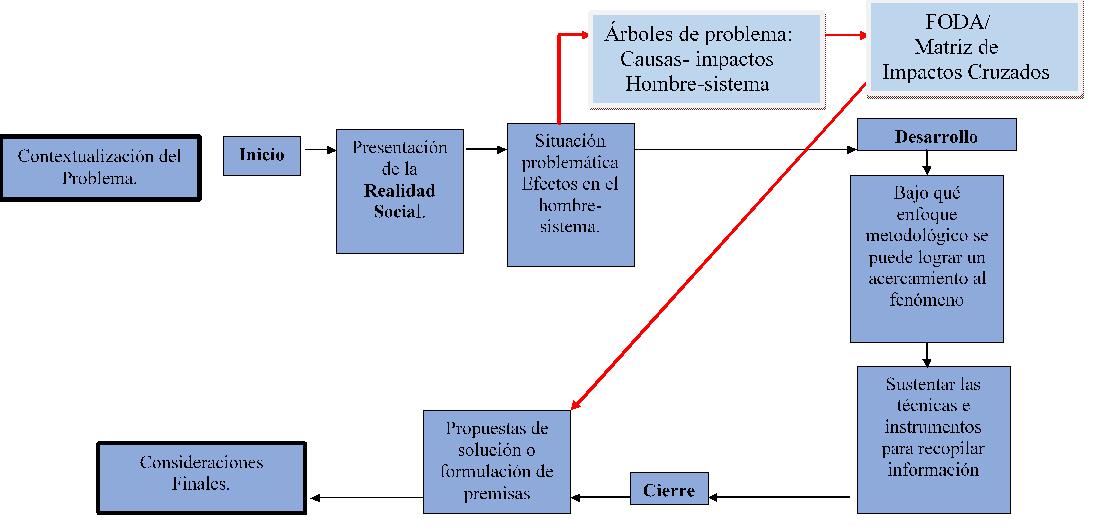 Estructura Metodológica