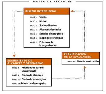 Figura 1. Mapeo de Alcances. (Ambrose, 2009)