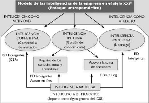 Modelo de las Inteligencias de la empresa en el S.XXI