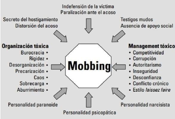 Modelo Octagonal del Mobbing