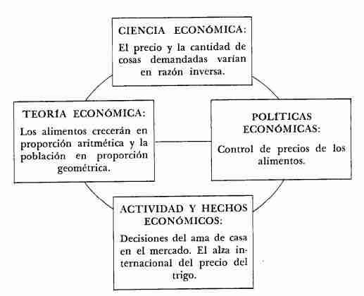 Naturaleza de la Economía