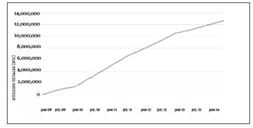 Aumento Precio Bitcoin