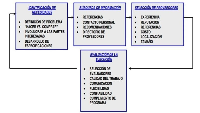 Proceso de Outsourcing