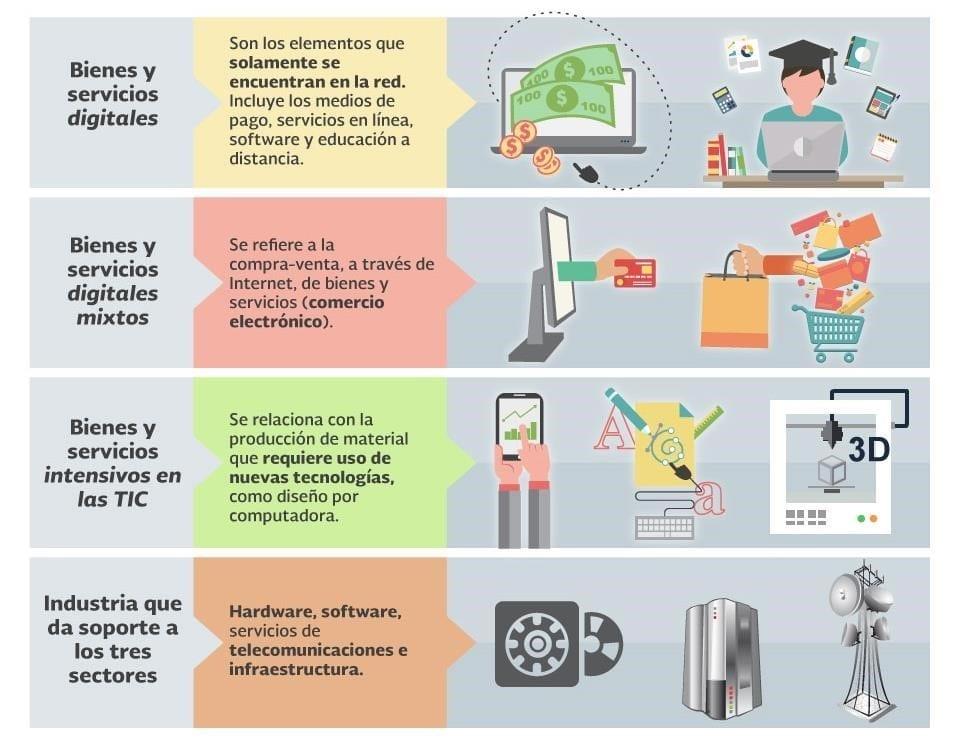 Subsectores de la Economía Digital