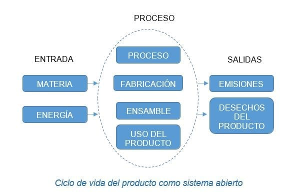 Ciclo de vida del producto como sistema abierto