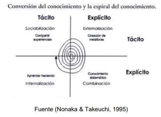 Modelo de Nonaka y TekeuchiCHI