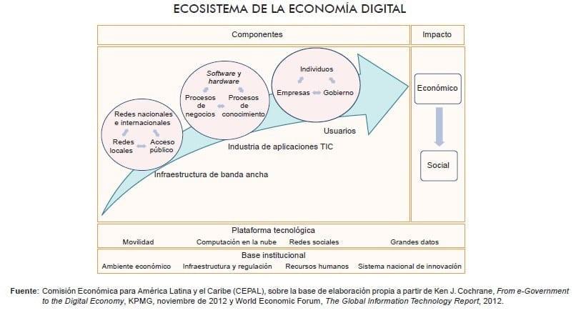 Ecosistema Economía Digital