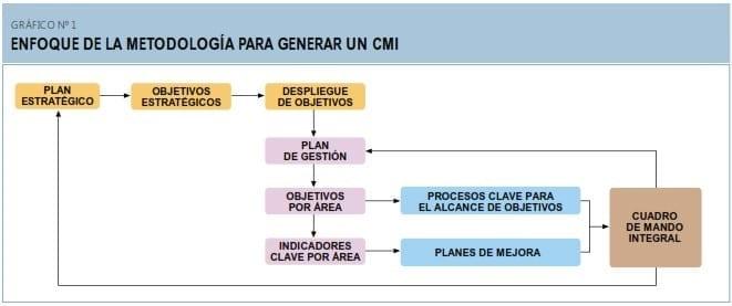 Enfoque de la metodología para generar un CMI