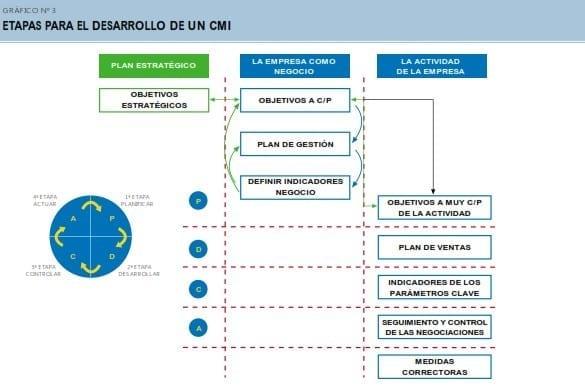 Etapas para el desarrollo de un CMI