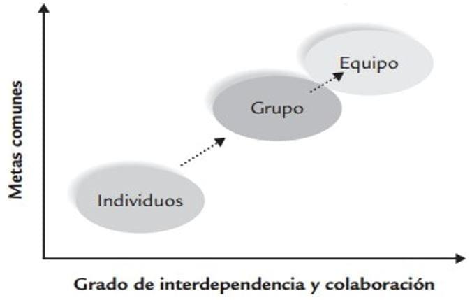 Grado Interdependencia Colaboración - Grupo - Equipos Trabajo