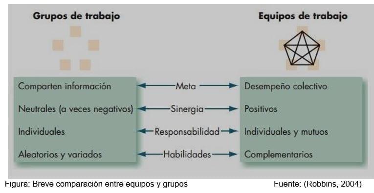 Comparación Grupos y Equipos de Trabajo