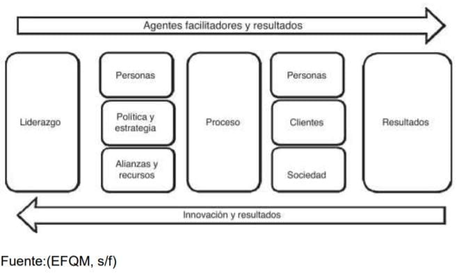 Modelo EFQM y BI