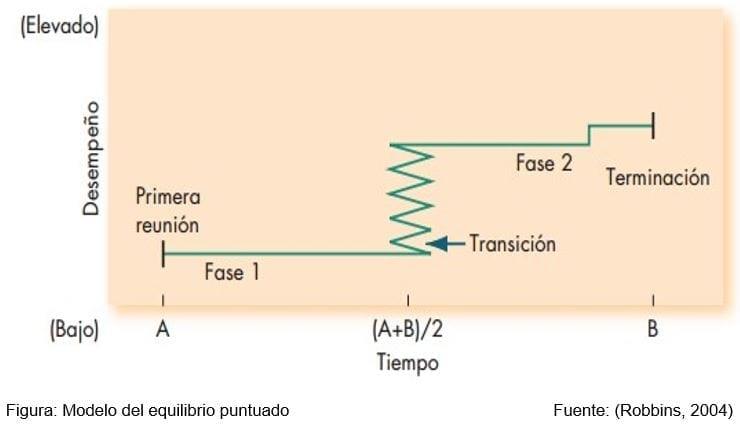 Modelo del Equilibrio Puntuado