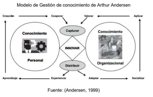 Modelo de Gestión de conocimiento de Arthur Andersen