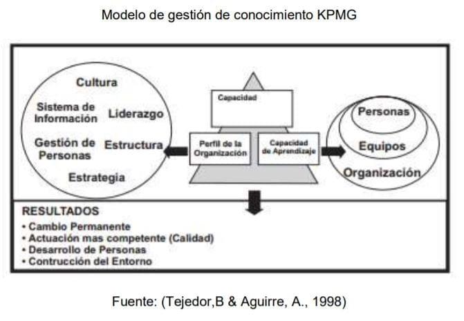 Modelo de gestión de conocimiento KPMG