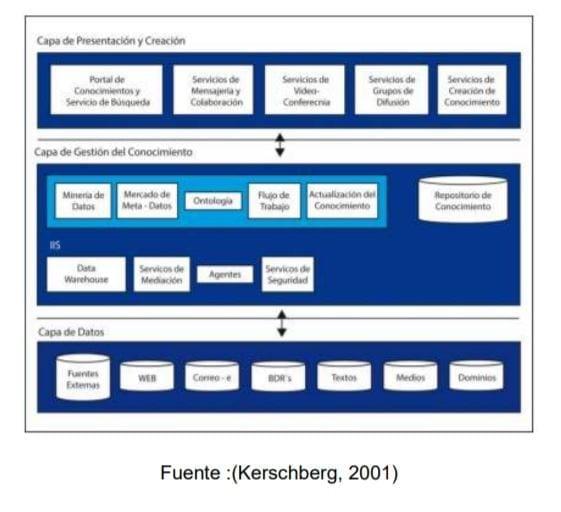 Modelo de Integración de Tecnologías