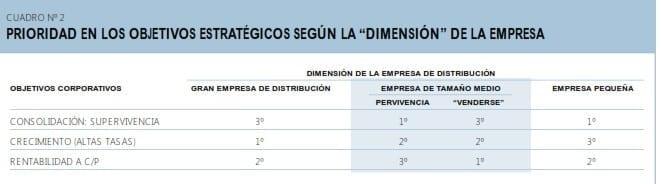 Objetivos estratégicos de la empresa según su dimensión