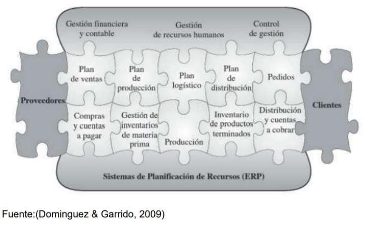 Sistema de Planeación de Recursos ERP