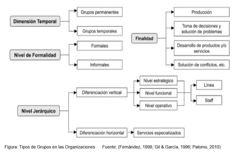 Tipos de Grupos en las Organizaciones Fuente: (Fernández, 1998; Gil & García, 1996; Palomo, 2010)