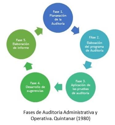 Fases de la auditoria administrativa y operativa.