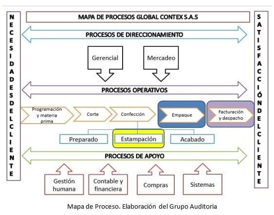 Mapa de procesos Global Contex S.A.S