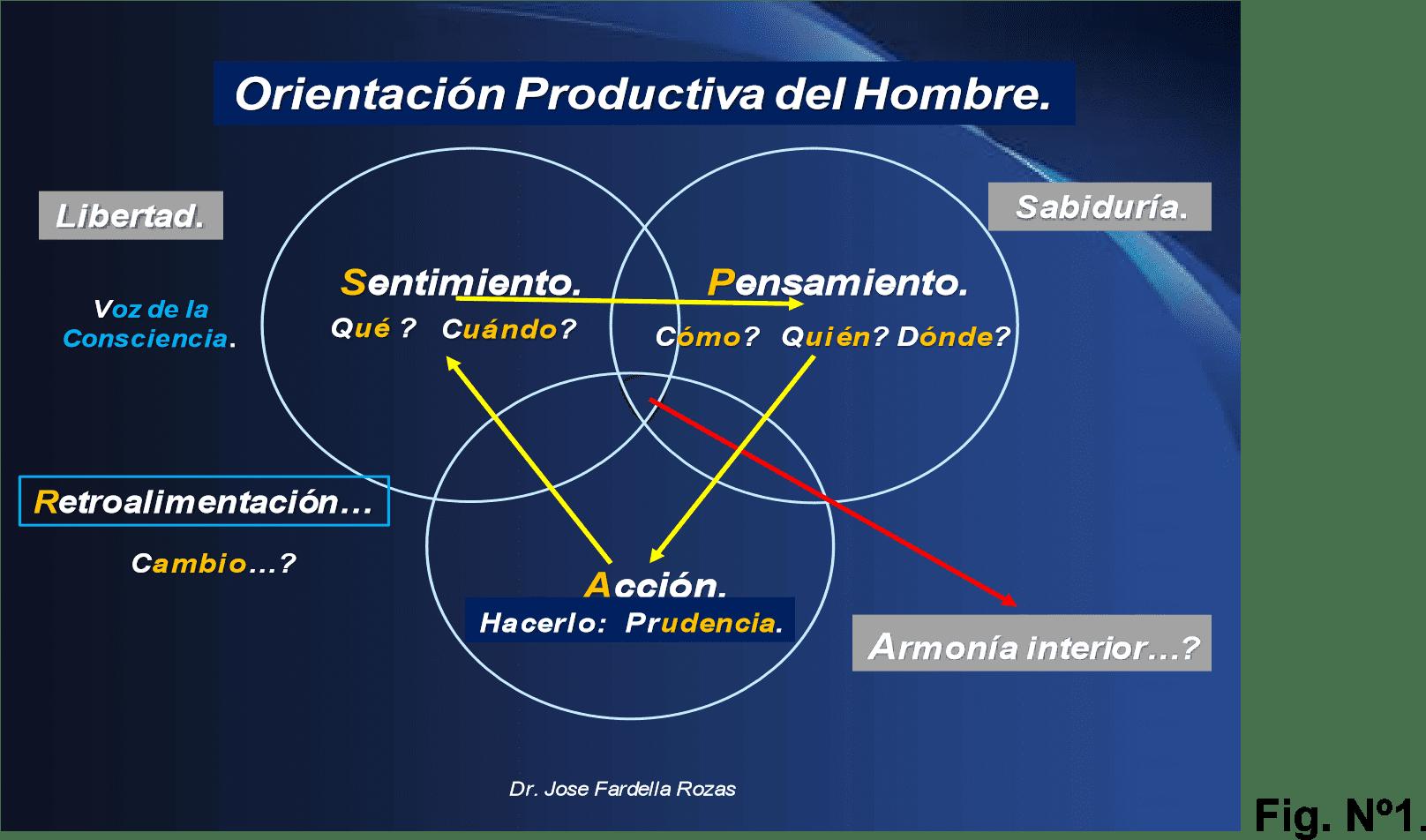 Orientación productiva del hombre