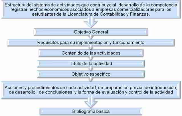 Estructura del sistema de actividades que contribuye al desarrollo de la competencia registrar hechos económicos asociados a empresas comercializadoras