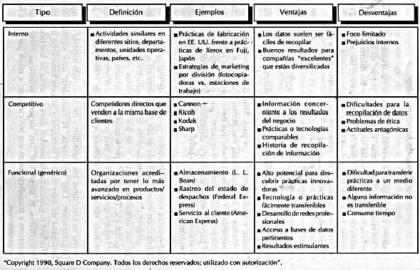 Tipos de Benchmarking. Fuente: Spendolini, M. (1992). The benchmarking book