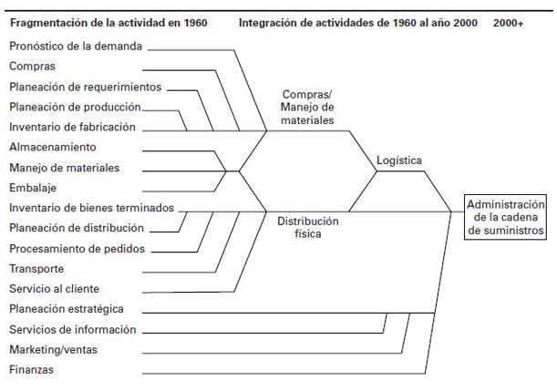 Evolución de la Administración de la cadena de suministros. (Ballou, 2004)