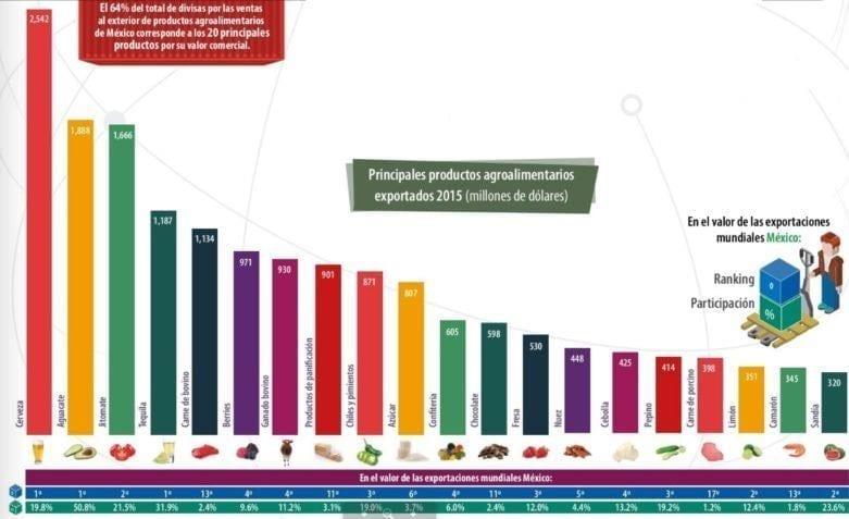 Principales productos Agroalimentarios exportados por México
