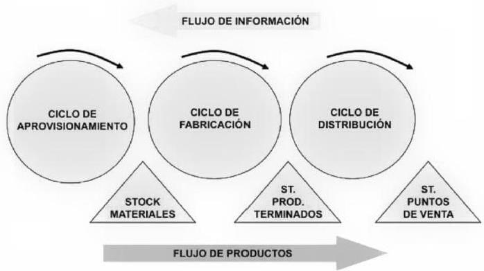 Ciclos logísticos desconectados Fuente: Tejero, J. J. A. (2007). Logística integral: la gestión operativa de la empresa. ESIC editorial.