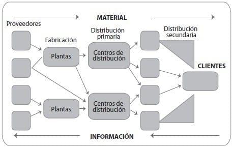 Esquema del sistema logístico. Fuente: Mora, L. (2008). Gestión Logística Integral, Las mejores prácticas en la cadena de abastecimiento. Bogotá: Ecoe