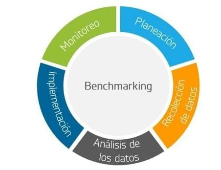 Fases del Benchmarking