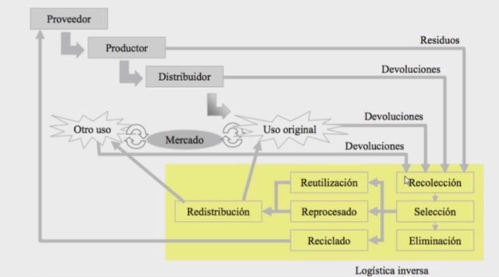 Flujo de la Logística Inversa