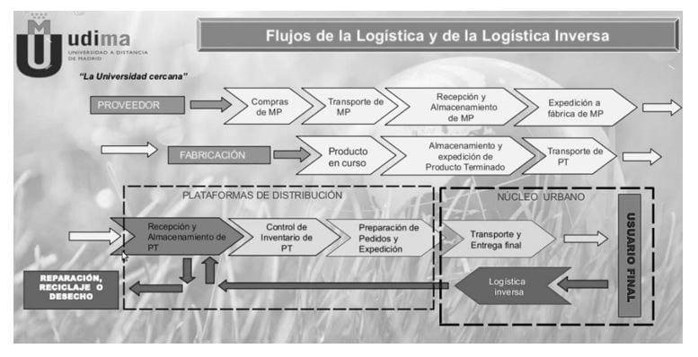 Flujo de la logística inversa (según la Universidad a distancia de Madrid)