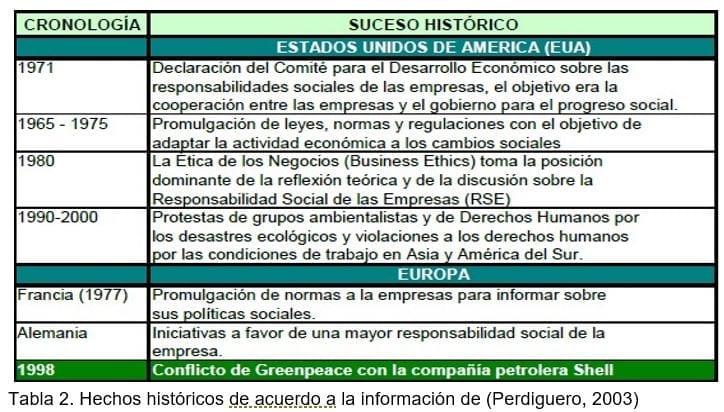 Hechos históricos RSC de acuerdo a la información de (Perdiguero, 2003)