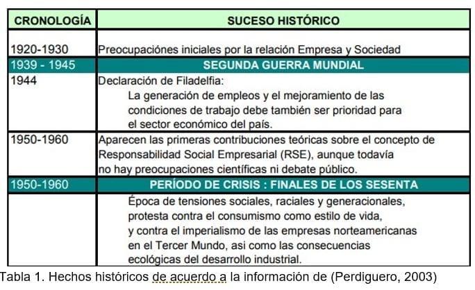 Hechos Históricos Responsabilidad Social Corporativa