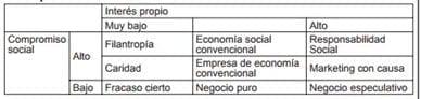 Tabla 1: Matriz diferencial entren RSC y otras situaciones de la empresa. Fuente: (Fernández García, 2010)