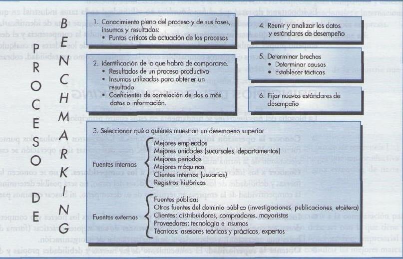 Proceso de Benchmarking. Fuente: Hernández y Rodríguez, S. (2006). Introducción a la administración: Teoría general administrativa, origen, evolución y vanguardia