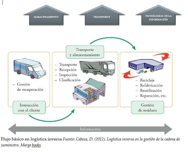 Procesos de Soporte en la logística inversa (Gómez Montoya, R. A. ,2010).
