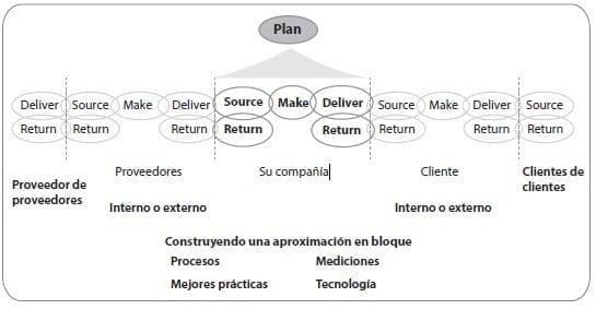 Que es logística. Fuente: Mora, L. (2008). Gestión Logística Integral, Las mejores prácticas en la cadena de abastecimiento. Bogotá: Ecoe
