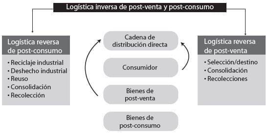 Fuente: Mora, L. (2008). Gestión Logística Integral, Las mejores prácticas en la cadena de abastecimiento. Bogotá: Ecoe
