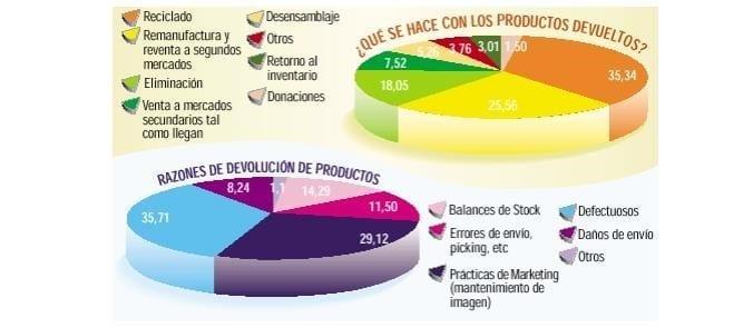 Razones de la Devolución de Productos