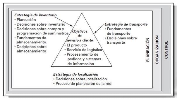El triángulo de la planeación en relación a las principales actividades de logística/administración de la cadena de suministros (Ballou, 2004)