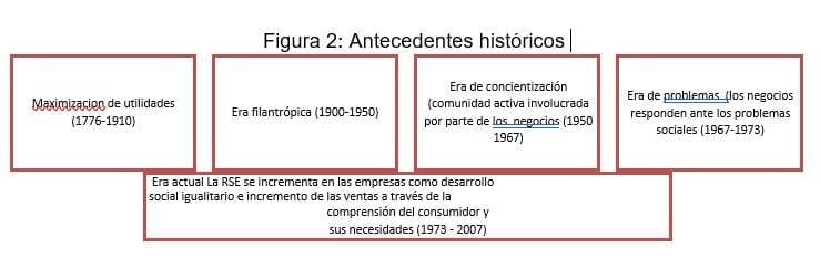Antecedentes históricos RSC