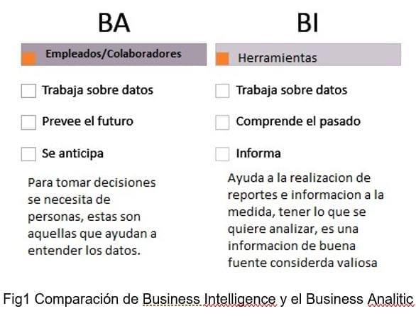 Comparación de Business Intelligence y el Business Analitic