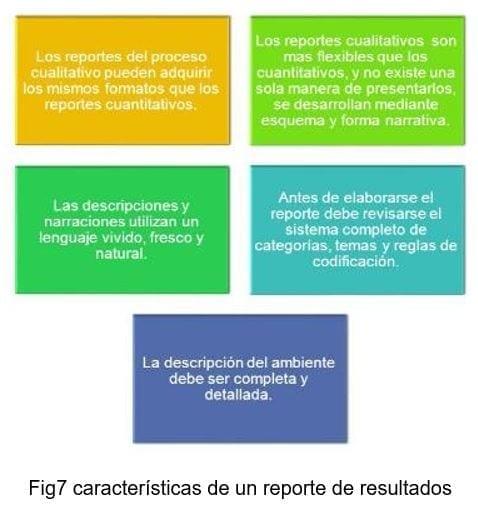 Características de un reporte de resultados BI